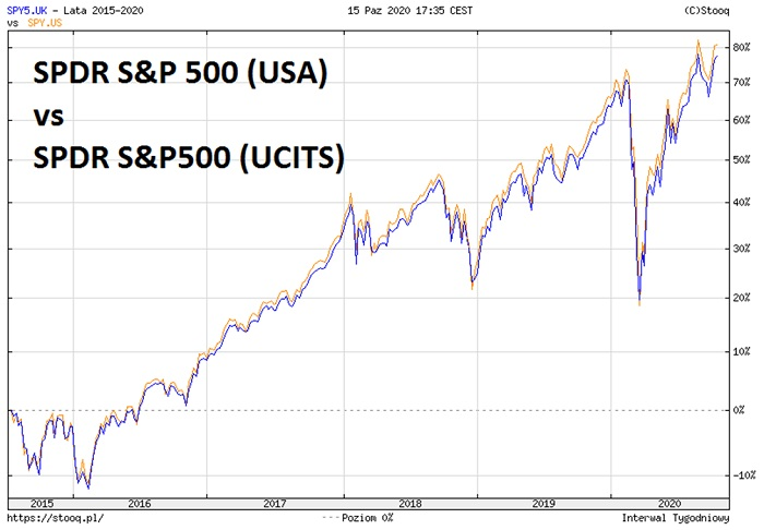 ETF-y-SP500-USA-UCITS