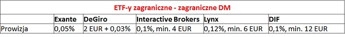 ETF-zagraniczne-brokerzy-zagraniczni-prowizje
