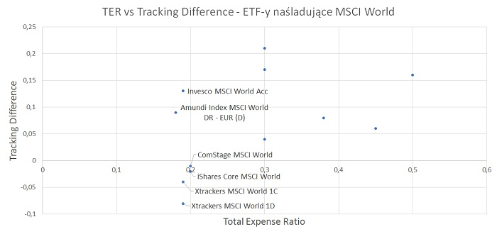 TER-tracking-difference-etf-msci-world