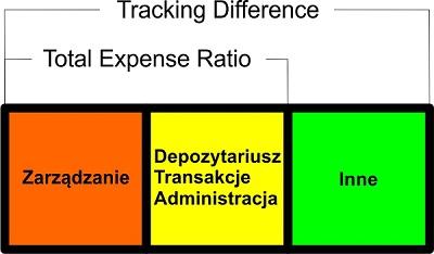 koszty-funduszu-ETF