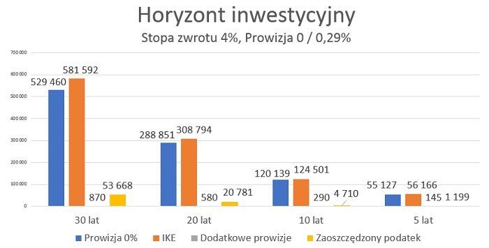 etf-bez-prowizji-ike-horyzont-inwestycyjny