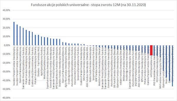 3-fundusze-aktywne-inpzu-akcje-polskie
