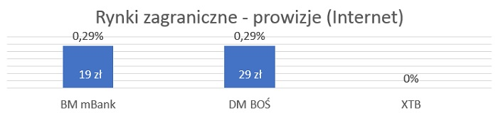 etf-zagraniczne-polskie-dm-prowizje